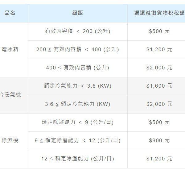 貨物稅減免延長至2023年6月14日!!!!!